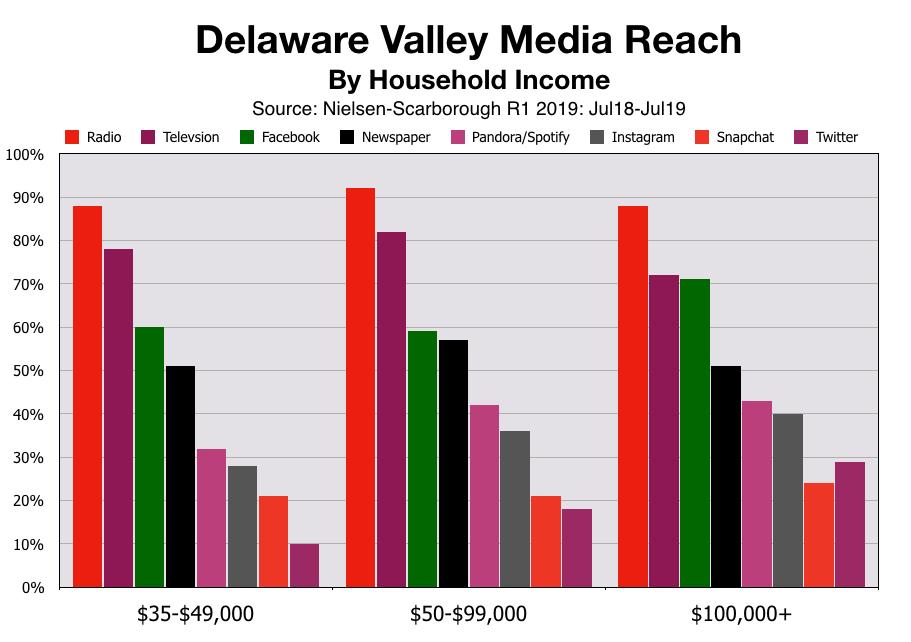 Advertising In Philadelphia Household Income