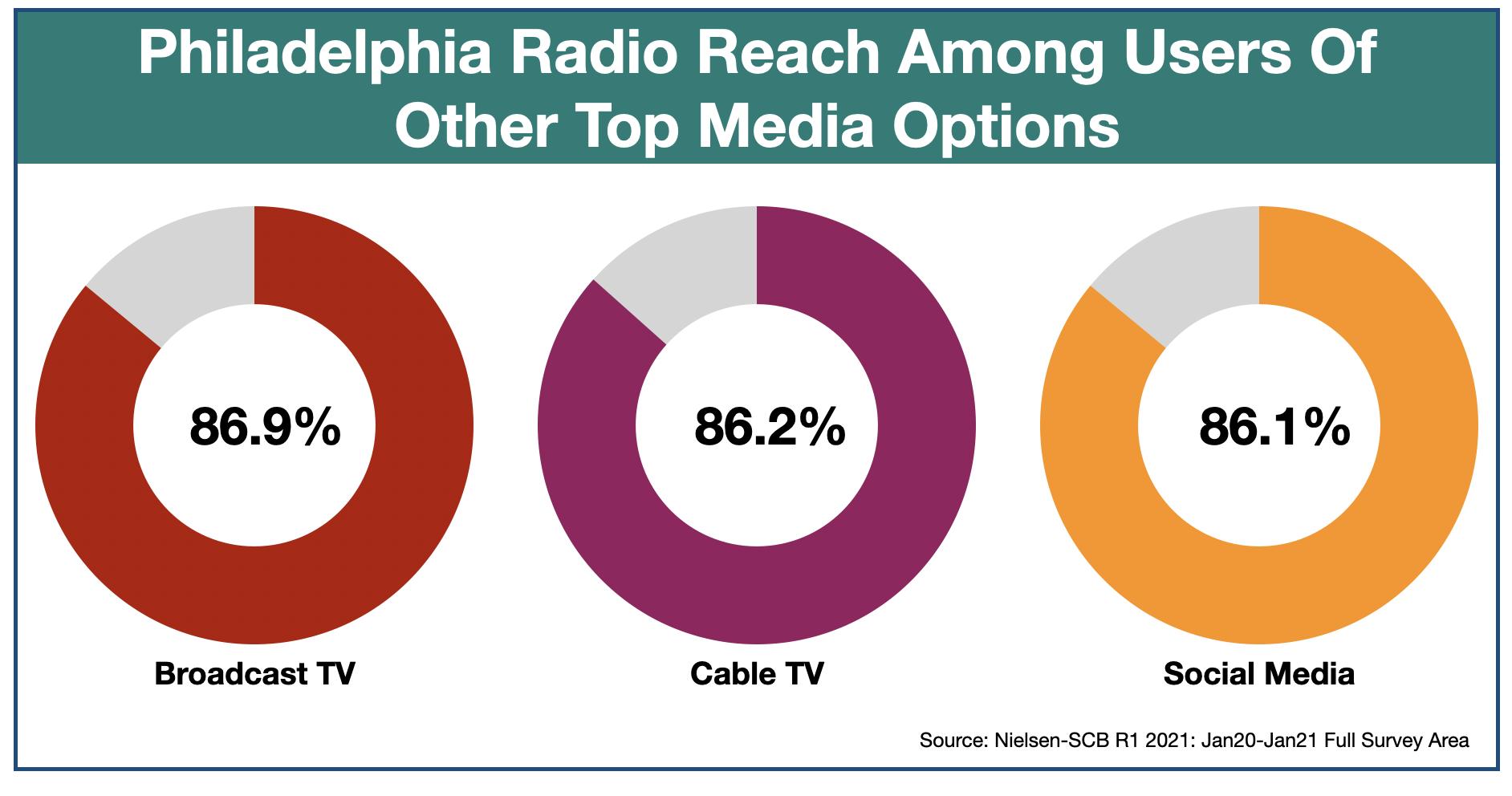 Advertising In Philadelphia Media Duplication 2021