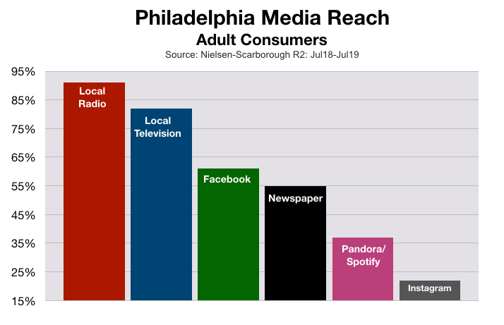Advertising In Philadelphia Media Reach (2020)