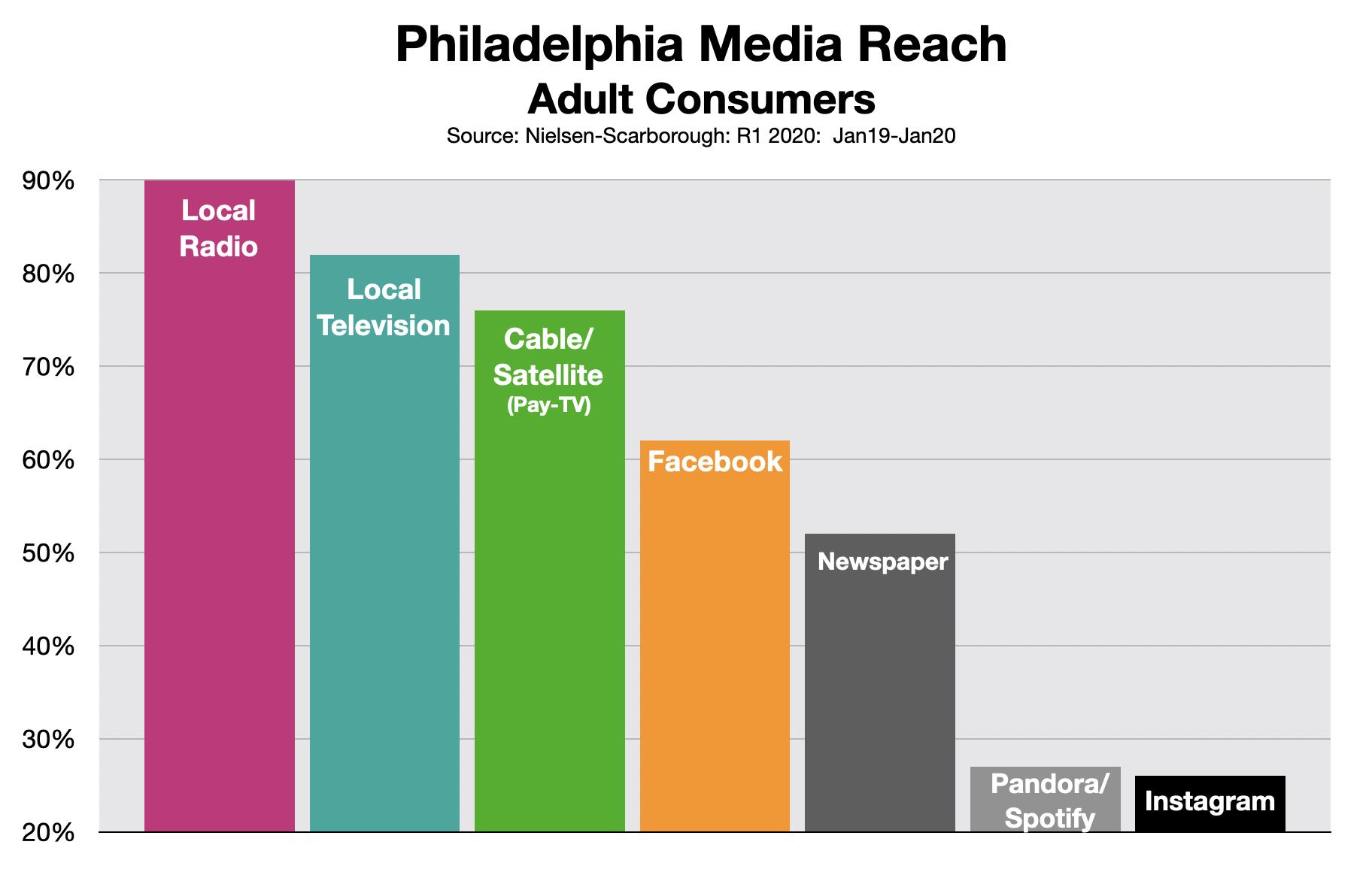 Advertising In Philadelphia Media Reach 0620