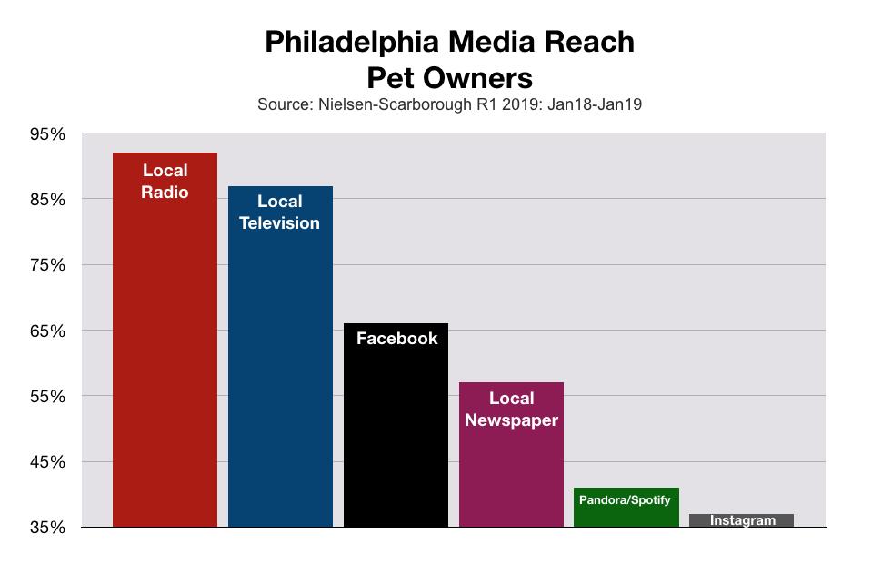 Advertising In Philadelphia Media Reach Pet Owners