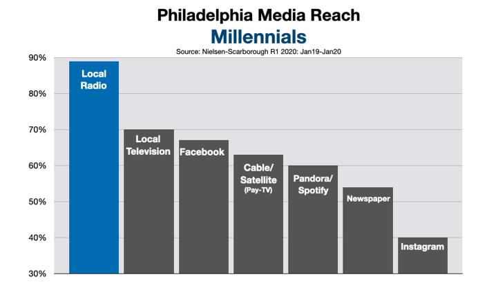 Advertising In Philadelphia: Millennials (2020)