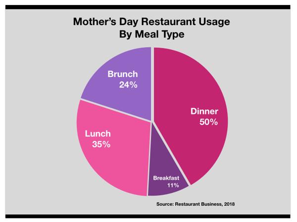Advertising In Philadelphia Mothers Day Restaurant Marketing