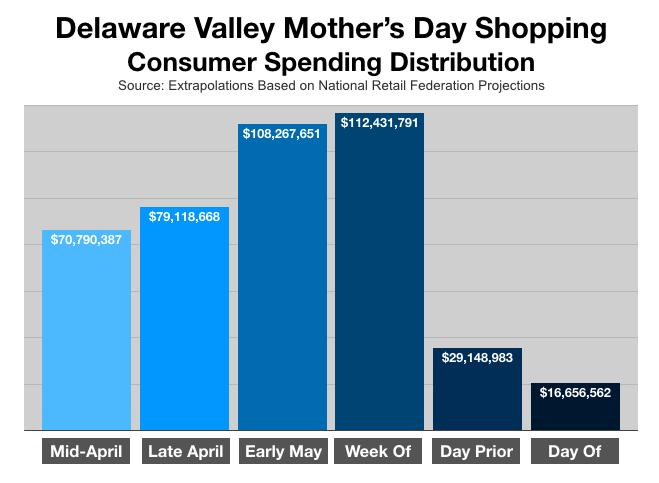 Advertising In Philadelphia Mothers Day Spending