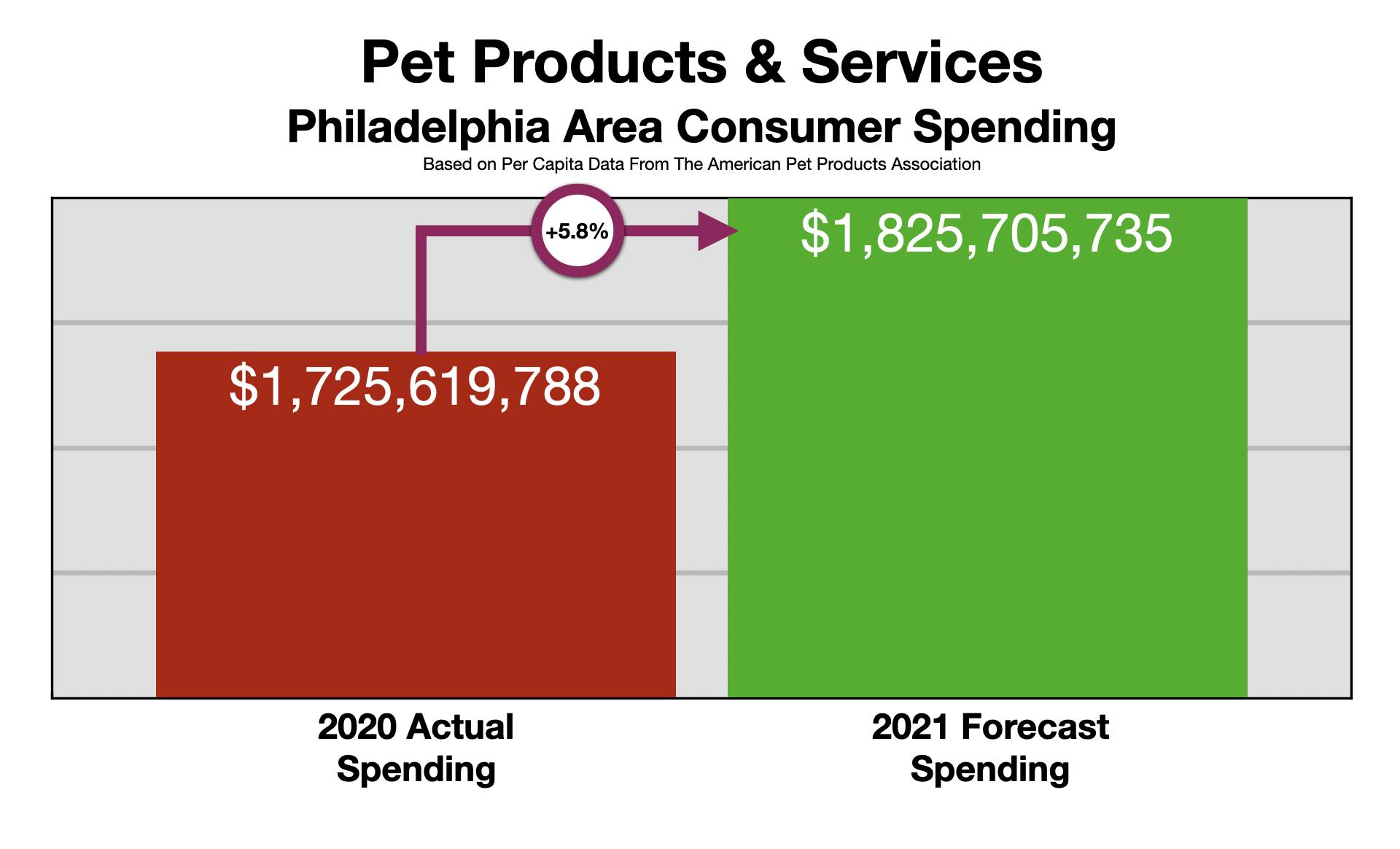 Advertising In Philadelphia Pet Owners 2021
