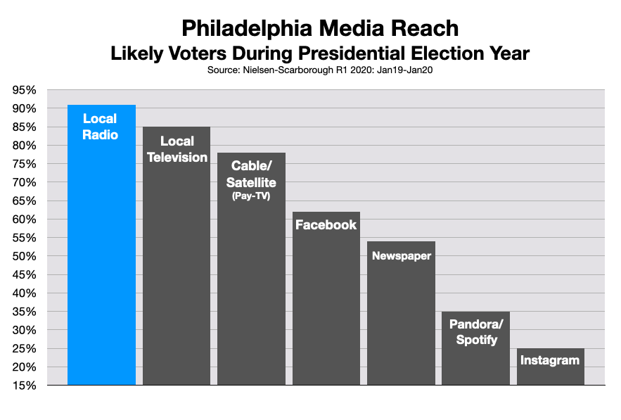 Advertising In Philadelphia Political and Issue