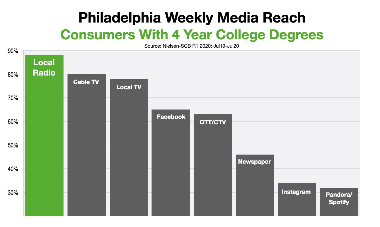 Advertising In Philadelphia Reach College Graduates