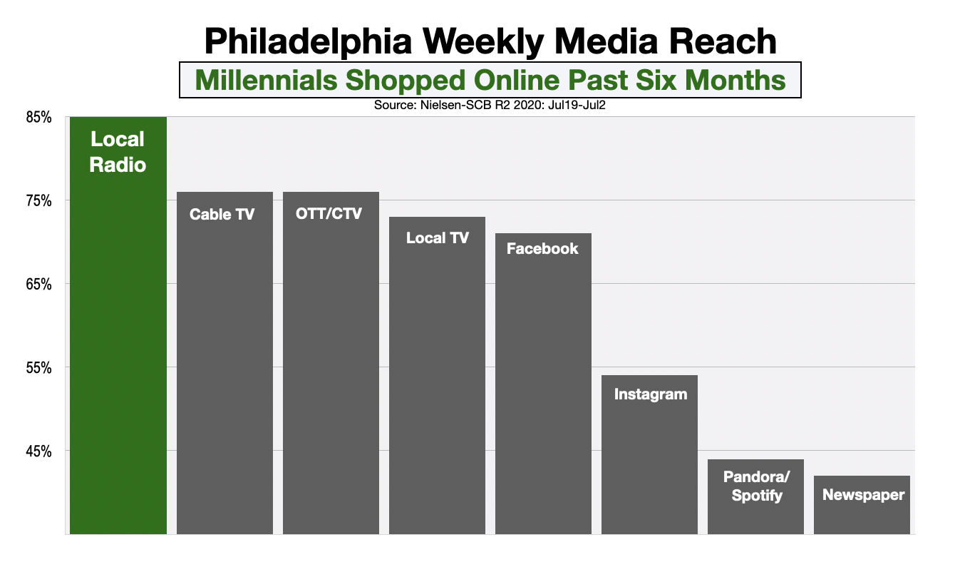 Advertising In Philadelphia Reach Millennial Online Shoppers