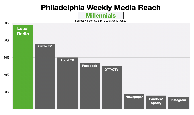 Advertising In Philadelphia Reaching Millennials 2020