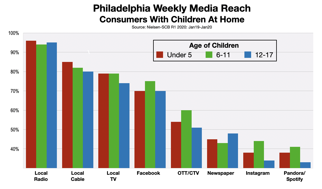 Advertising In Philadelphia Reaching Parents 2020