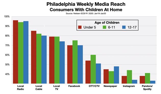Advertising In Philadelphia Reaching Parents 2020