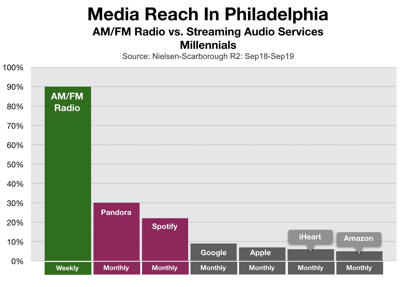 Advertising In Philadelphia Spotify