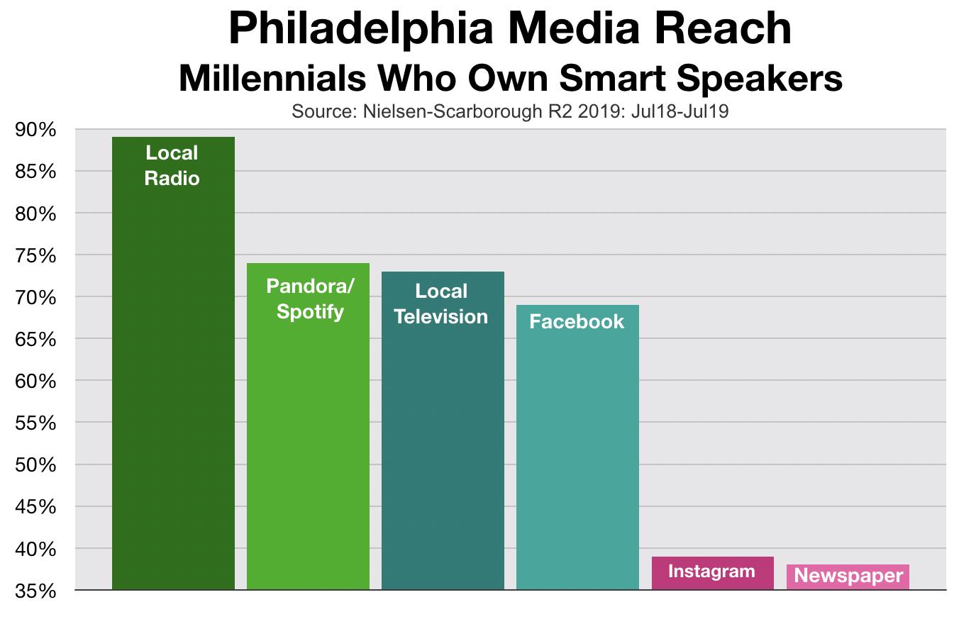 Advertising In Philadelphia Streaming Audio