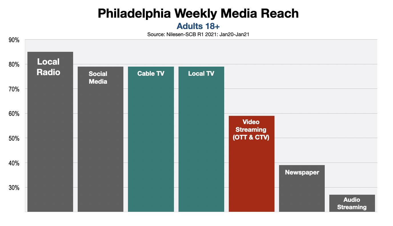 Advertising In Philadelphia Streaming Video vs. Linear TV