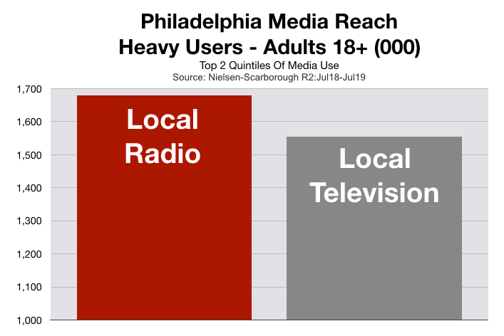 Advertising In Philadelphia Television Viewers