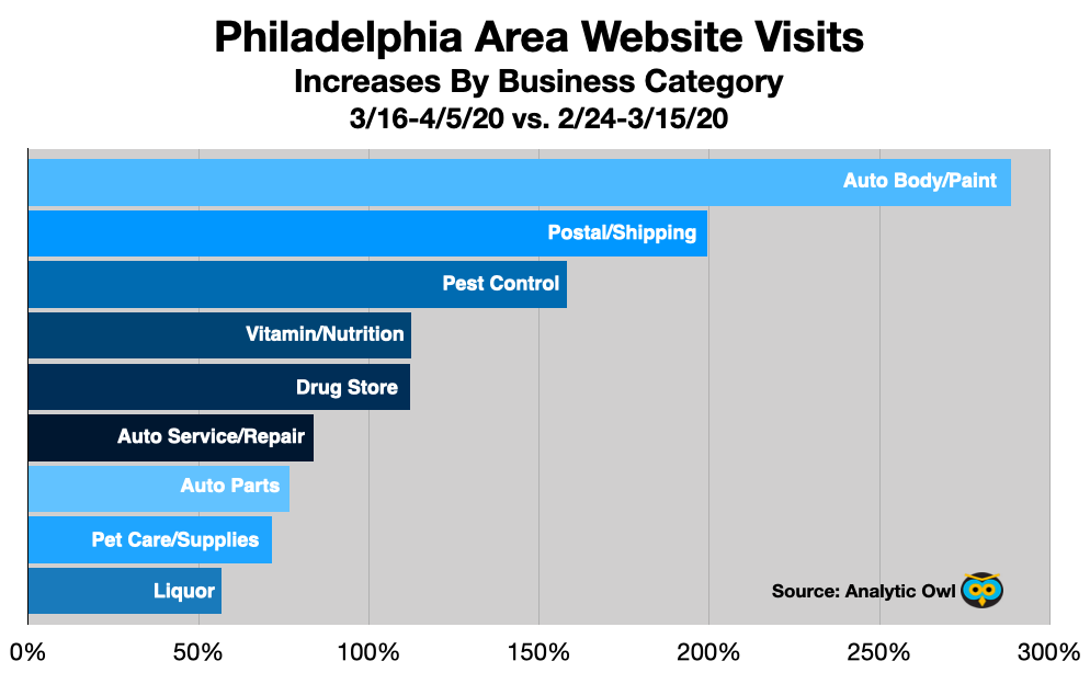 Advertising In Philadelphia Website Visits