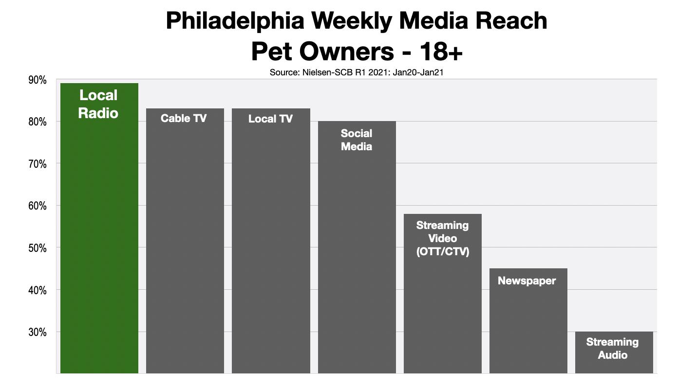 Advertising In Philaelphia Reaching Pet Owners 2021 Green
