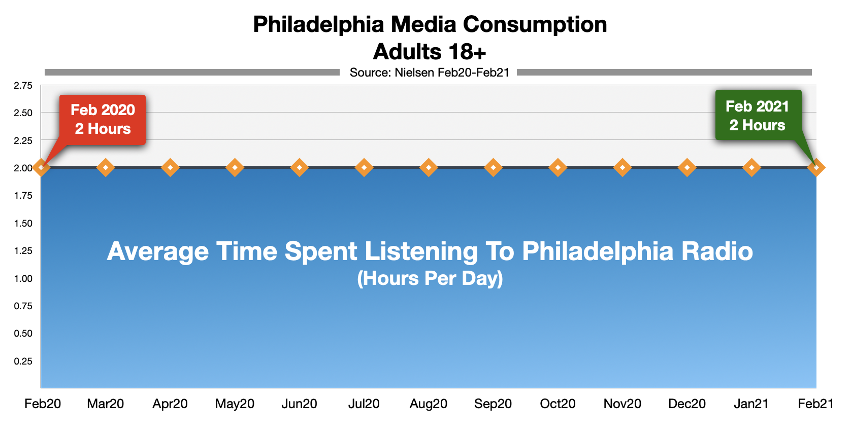 Advertising On Philadelphia radio: Time-Spent-Listening