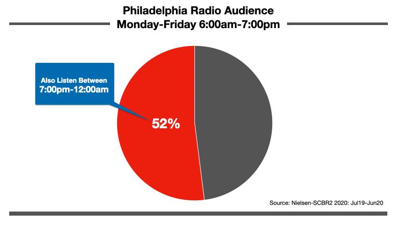 Advertising On Philadelphia Radio Nighttime Listening