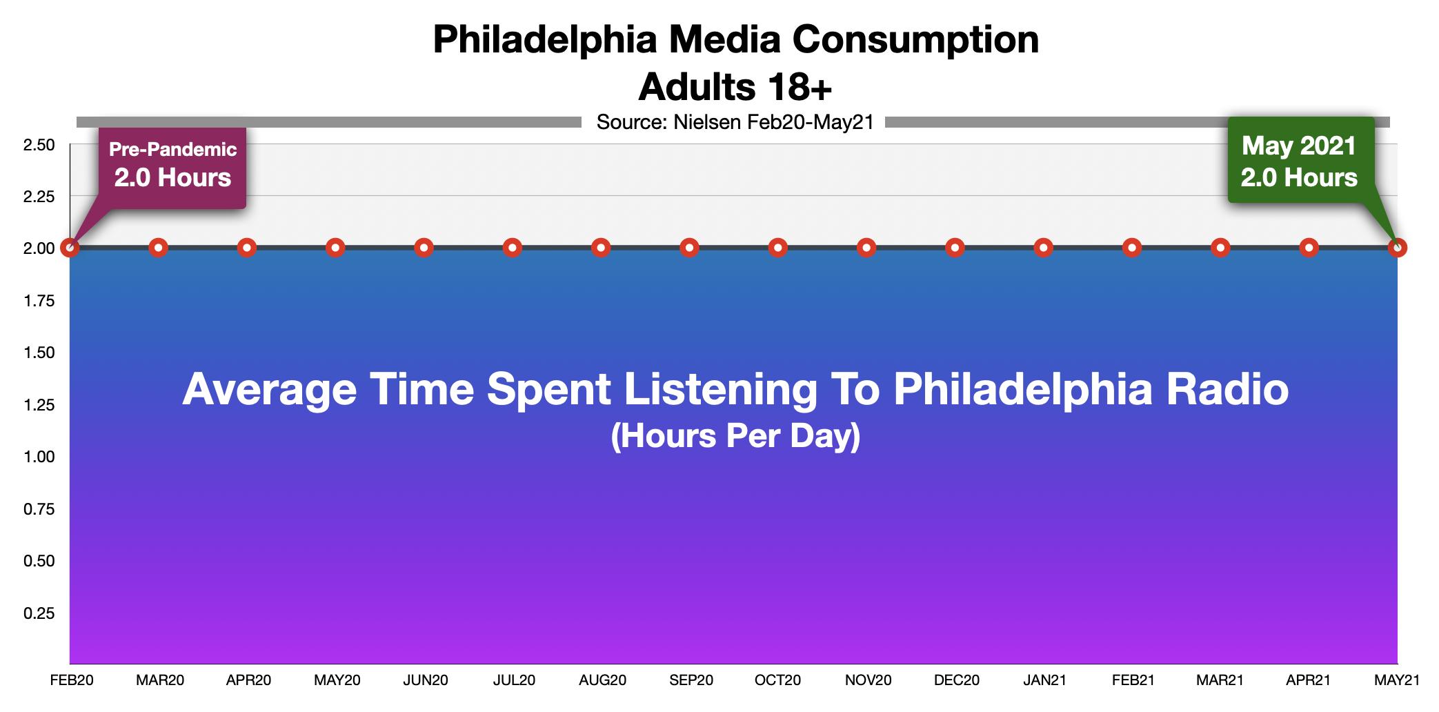 Advertising On Philadelphia Radio Time Spent Listening May 2021