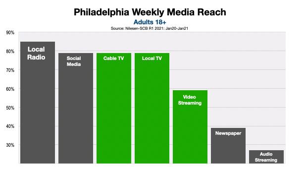 Advertising On Philadelphia Television Devices