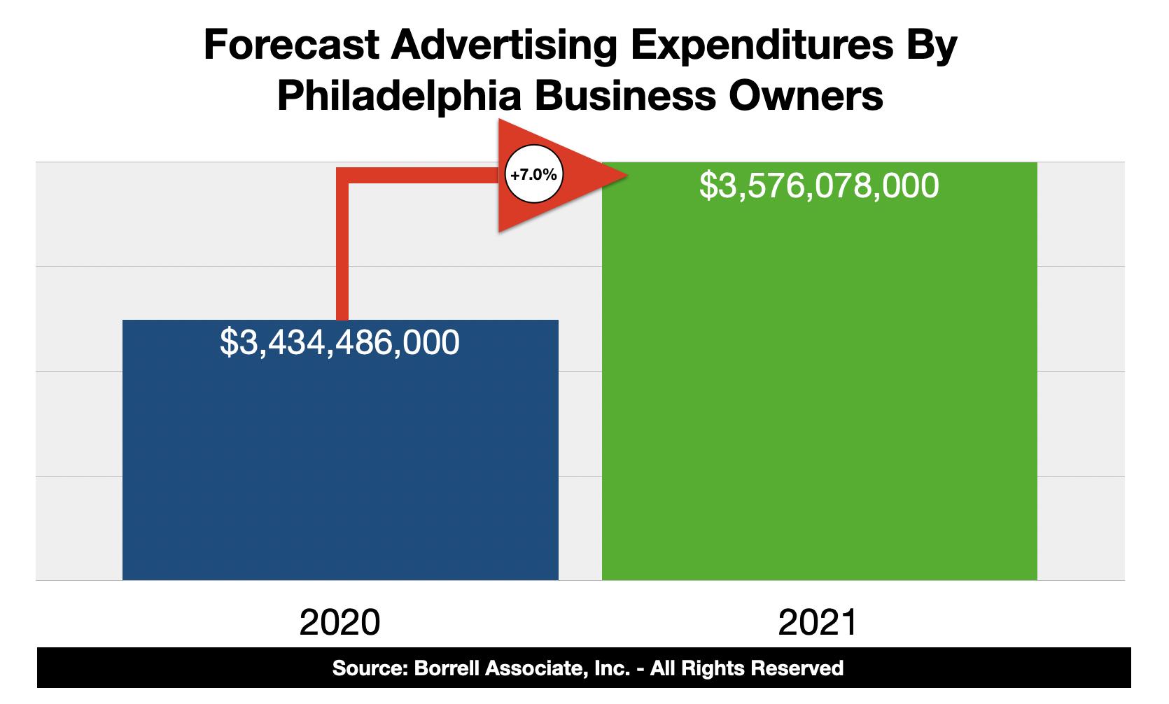 Advertising Spending In Philadelphia 2021