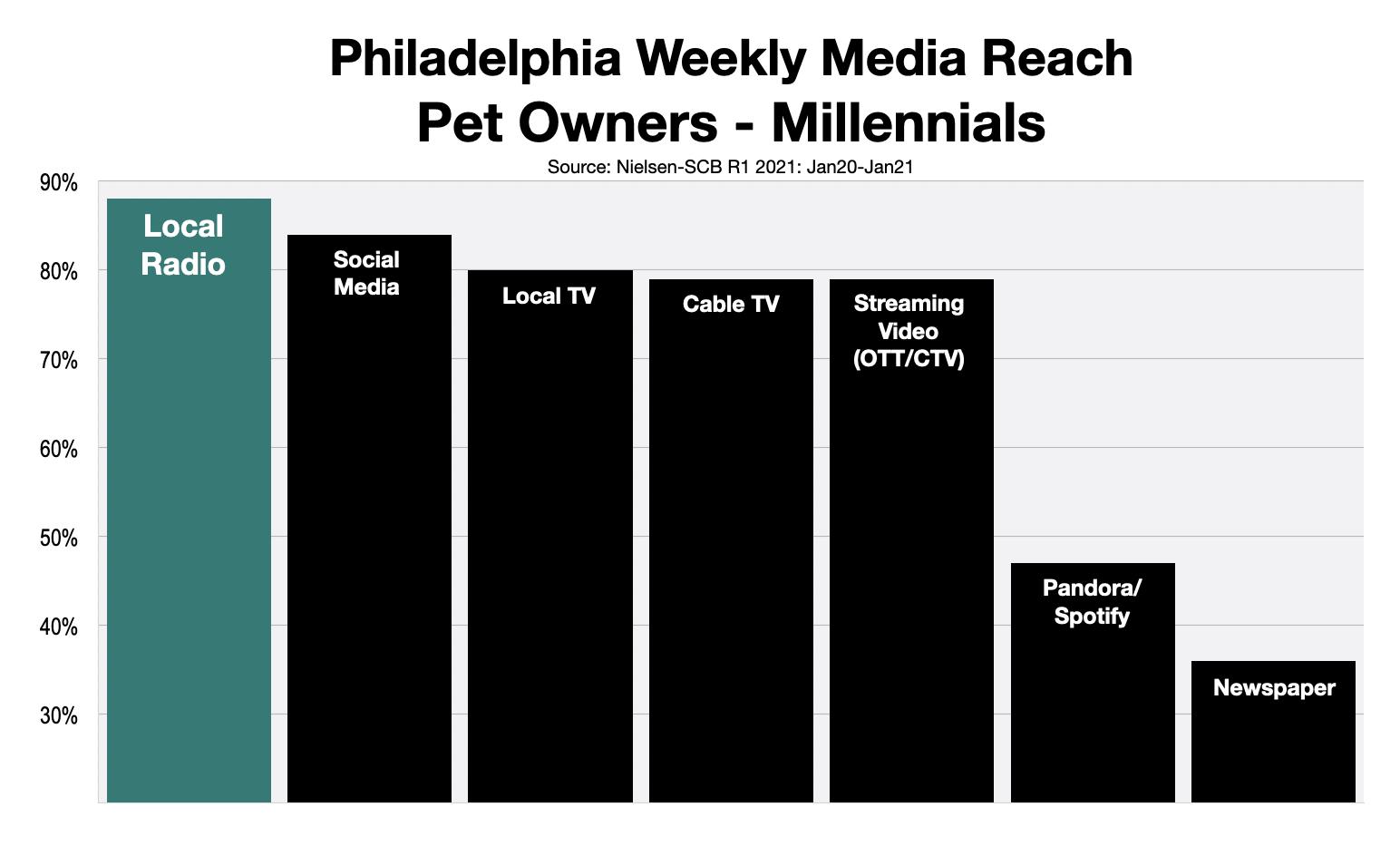 Advertising To Millennials Pet Owners In Philadelphia