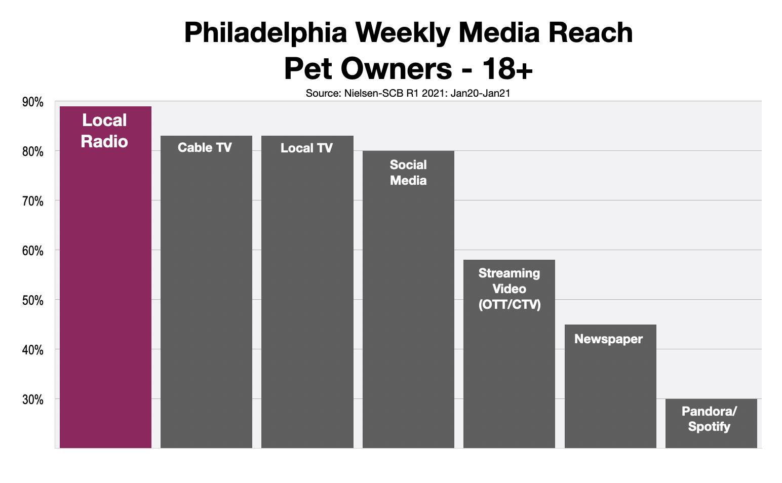 Advertising To Pet Owners In Philadelphia 2021