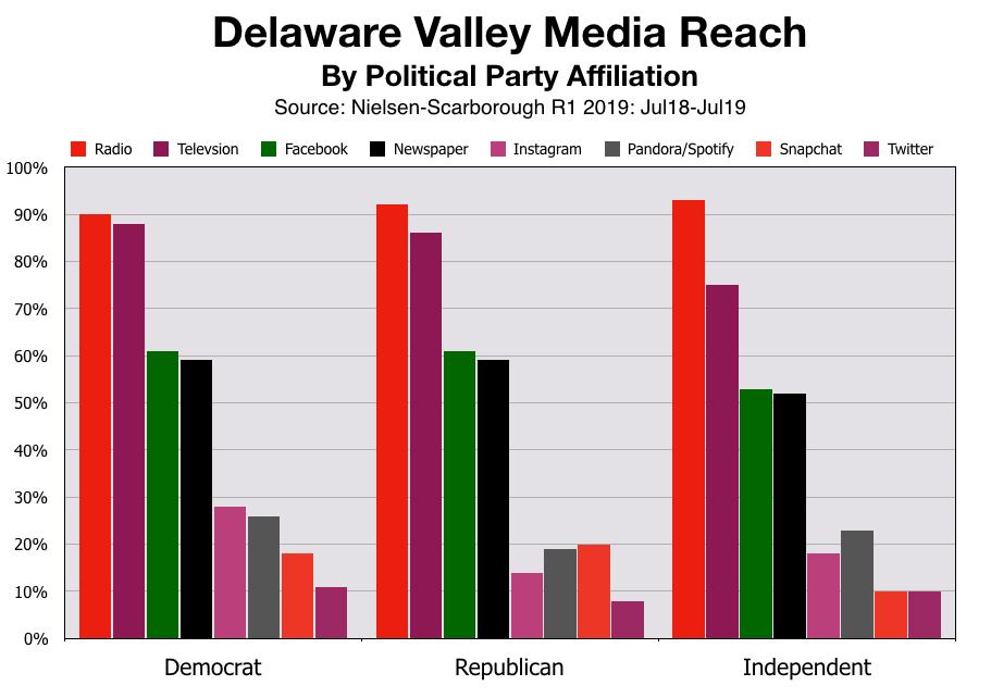 Advertising in Philadelphia Reach Voters