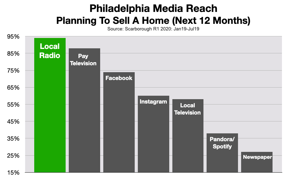 Advertising on Philadelphia Radio Real Estate