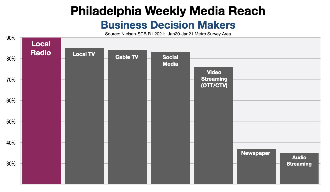 B2B Advertising In Philadelphia Decision Makers