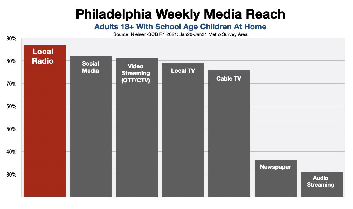 Back To School Advertising Philadelphia Radio 2021
