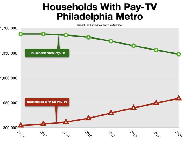 Cable TV Advertising Philadelphia