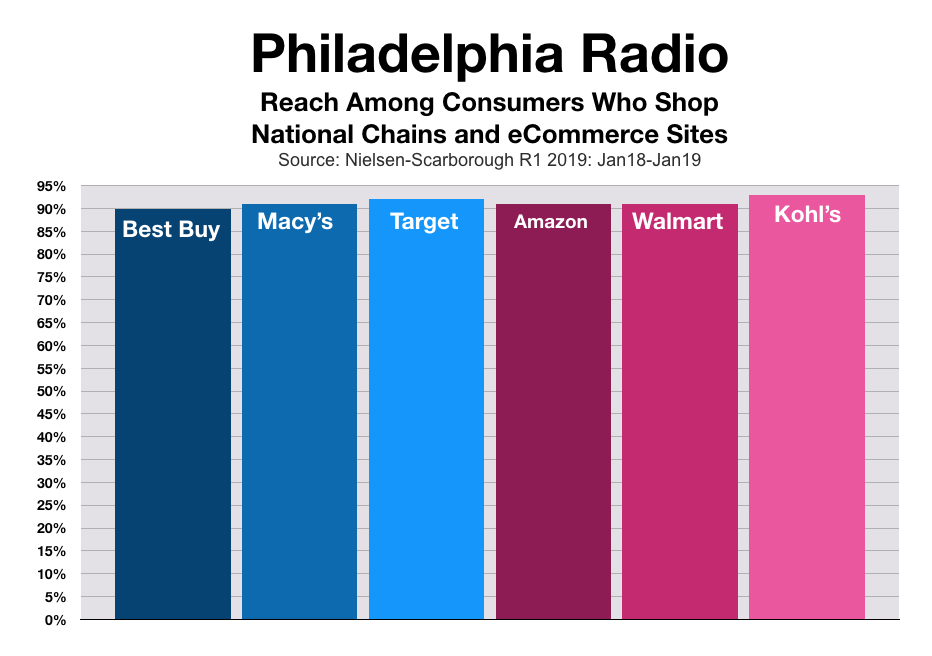 Consumer Holiday Spending in Philadelphia and Delaware Valley