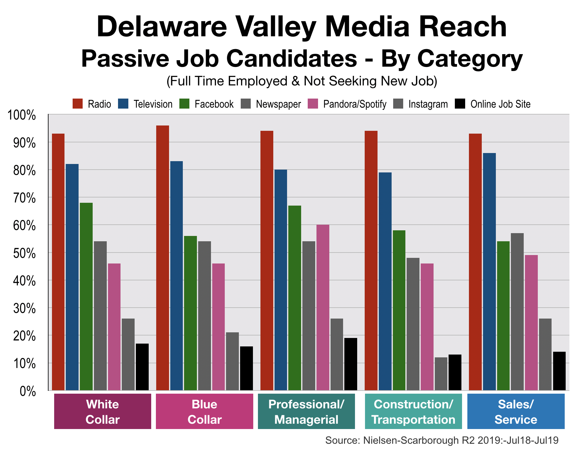 Employment Advertising In Philadelphia By Job Category