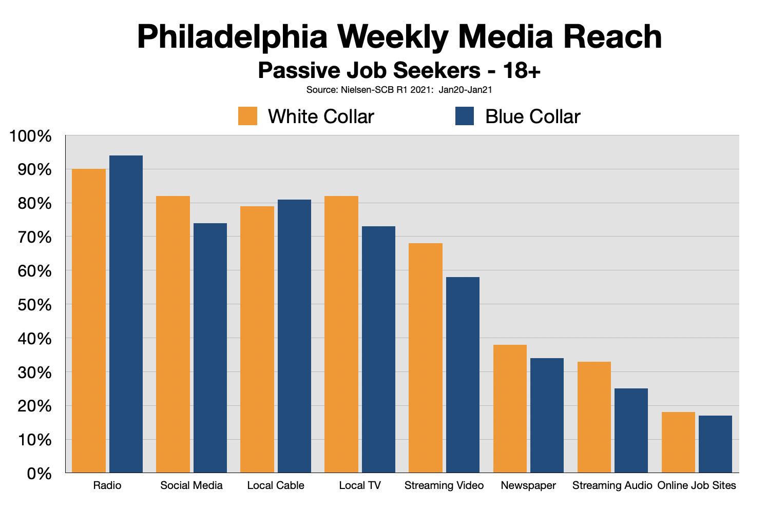 Employment Advertising Philadelphia 2021-Status