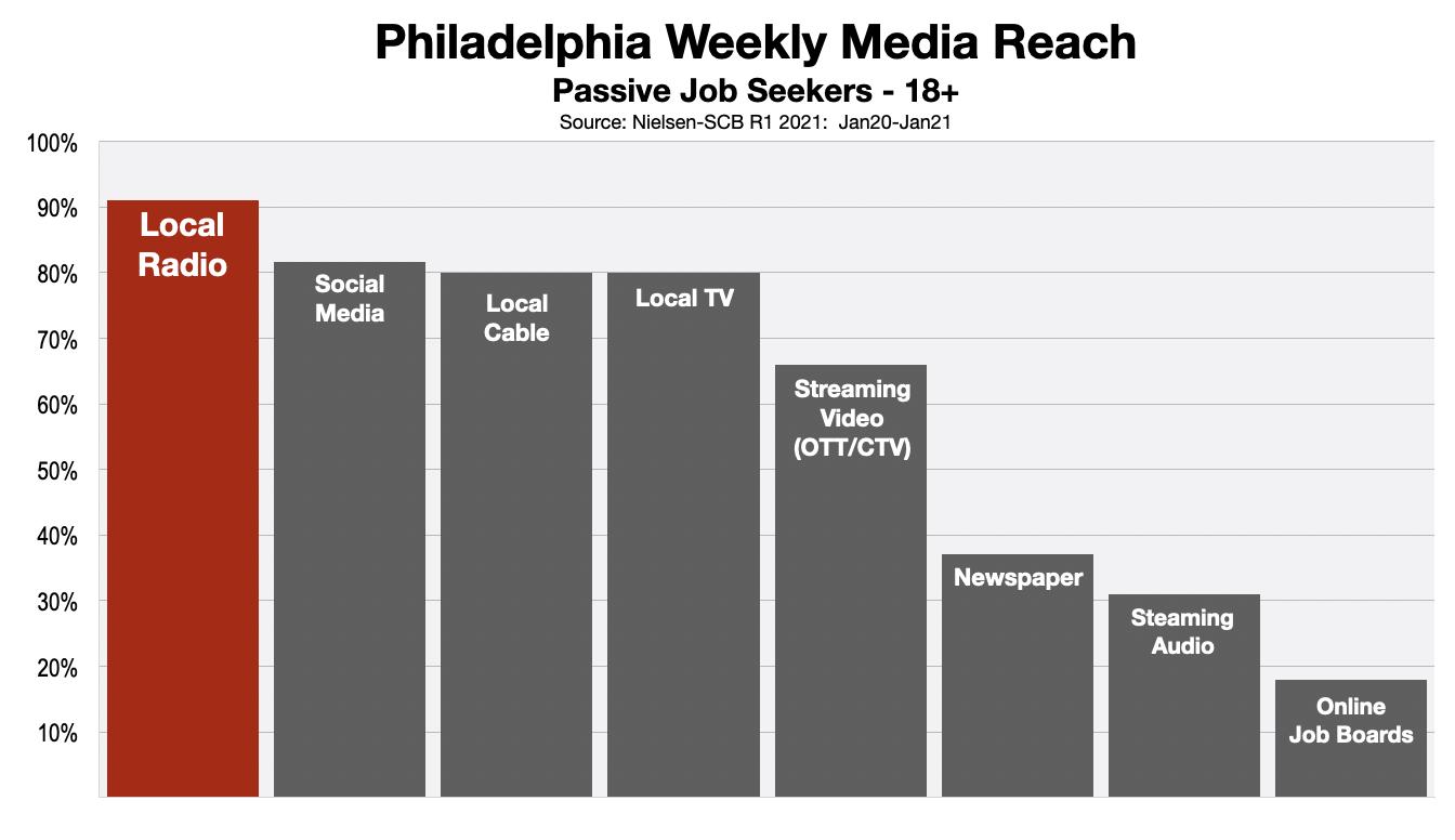 Employment Advertising Philadelphia 2021