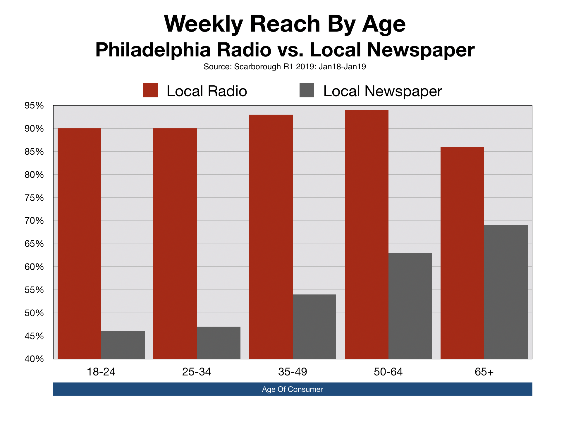 Newspaper Advertising Philadelphia Inquirer Age Demographics