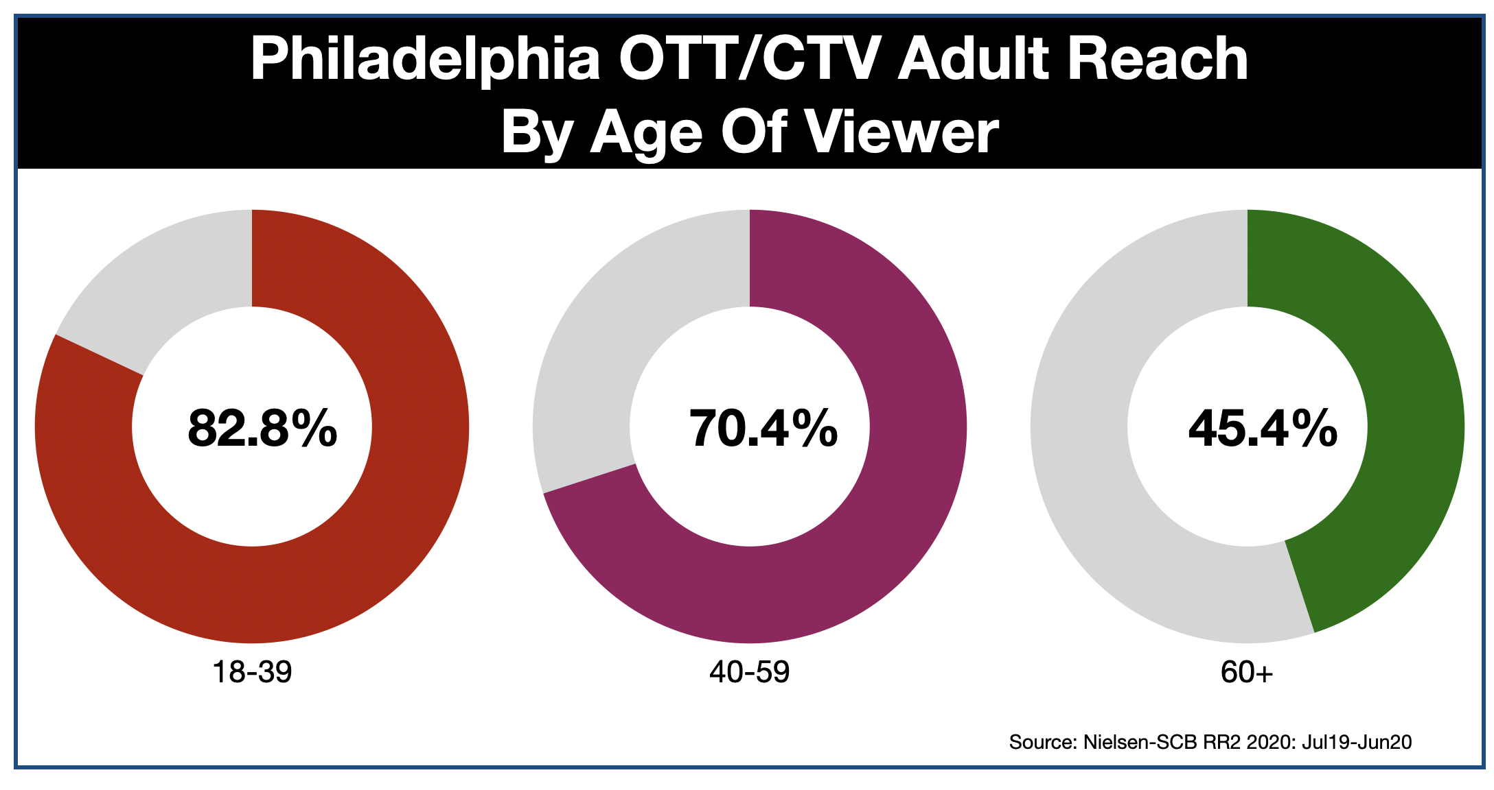 OTT & CTV Advertising In Philadelphia Age