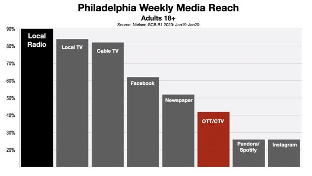 OTT and CTV Advertising Philadelphia
