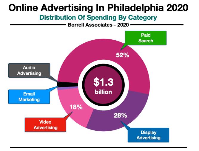 Online Advertising In Philadelphia Spending