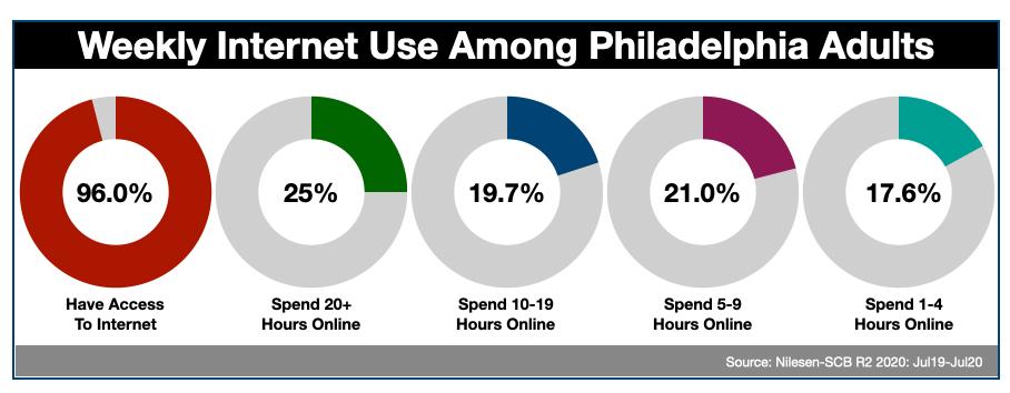 Online Advertising In Philadelphia