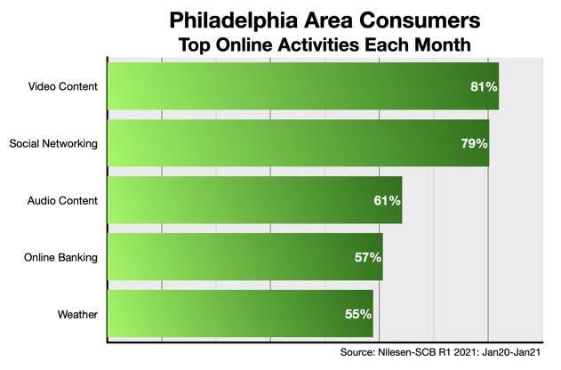 Online Advertising Options for Philadelphia Business Owners