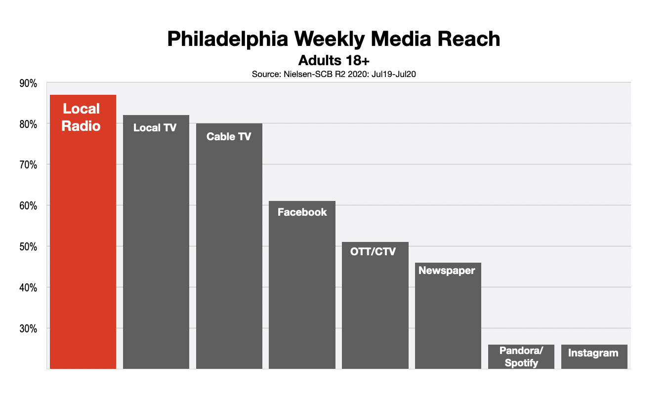 Philadelphia Media Reach DEC 20