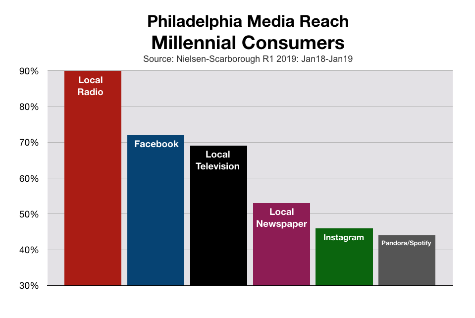Philadelphia Millennial Consumer Media Choices