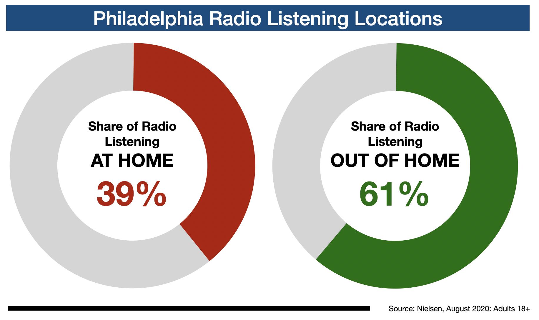 Philadelphia Radio Listeners Location