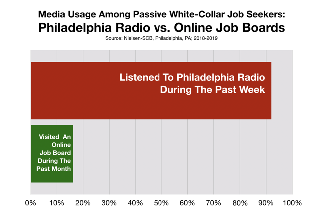 Philadelphia Recruitment Advertising White Collar