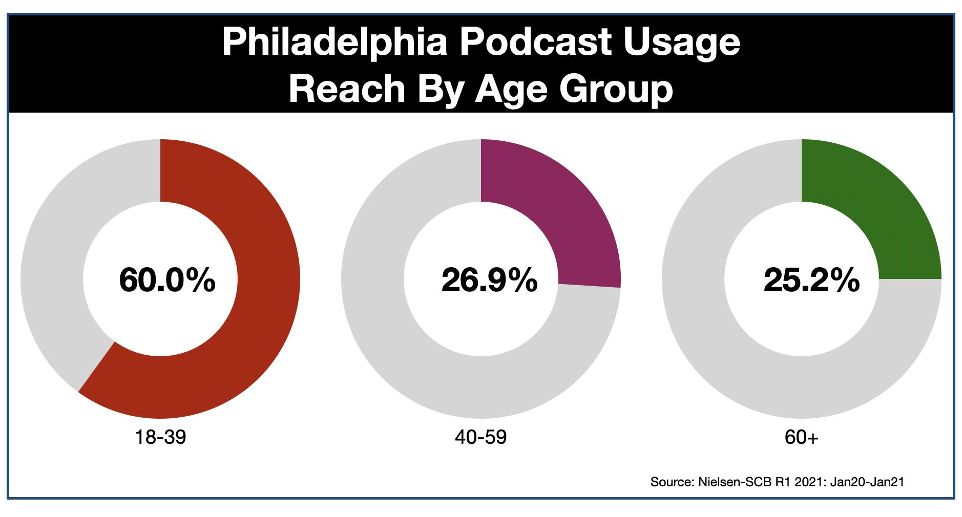 Podcast Advertising In Philadelphia AGE
