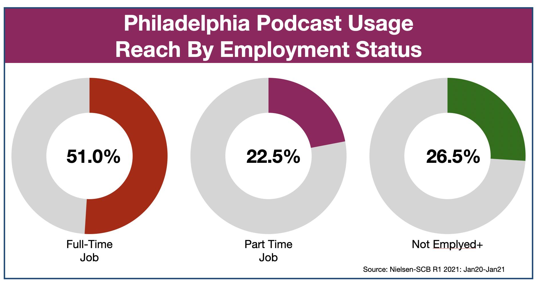 Podcast Advertising In Philadelphia Employment