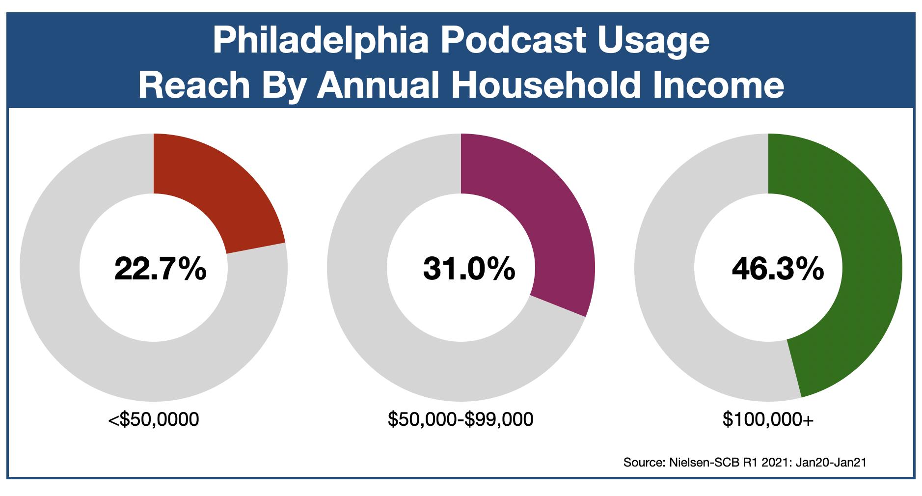 Podcast Advertising In Philadelphia Income